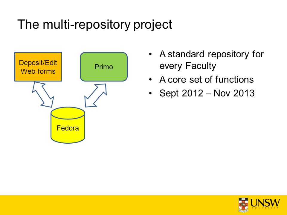 The multi-repository project A standard repository for every Faculty A core set of functions Sept 2012 – Nov 2013 Fedora Primo Deposit/Edit Web-forms