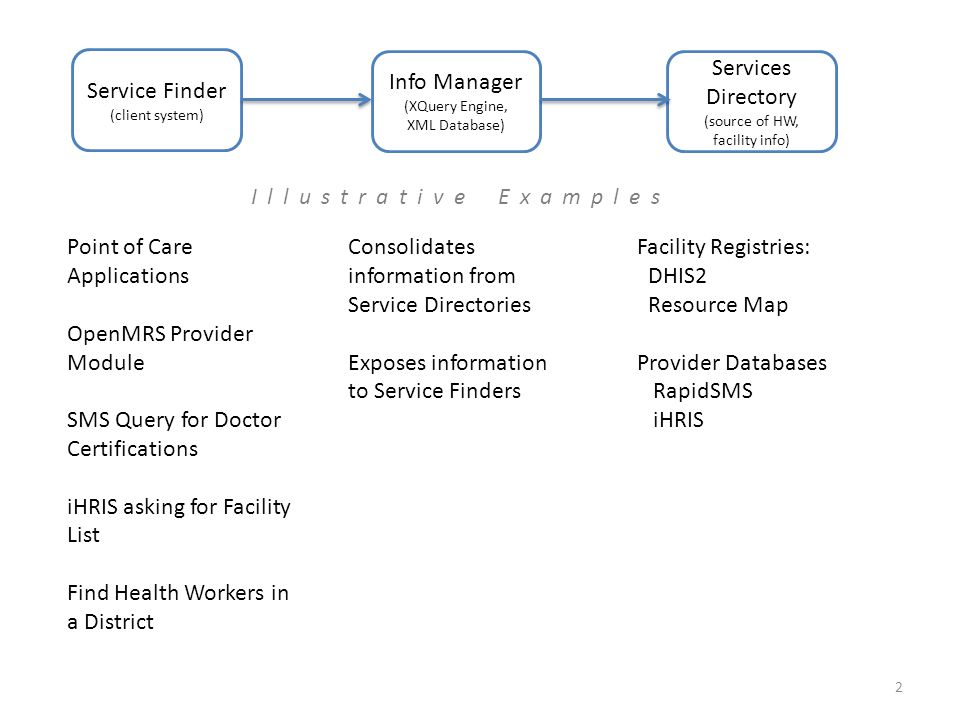 Service Finder (client system) Info Manager (XQuery Engine, XML Database) Services Directory (source of HW, facility info) Point of Care Applications OpenMRS Provider Module SMS Query for Doctor Certifications iHRIS asking for Facility List Find Health Workers in a District Consolidates information from Service Directories Exposes information to Service Finders Facility Registries: DHIS2 Resource Map Provider Databases RapidSMS iHRIS 2 Illustrative Examples