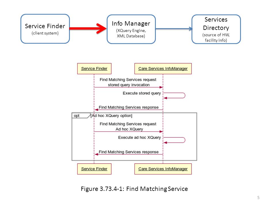 Service Finder (client system) Info Manager (XQuery Engine, XML Database) Services Directory (source of HW, facility info) Figure 3.73.4-1: Find Matching Service 5