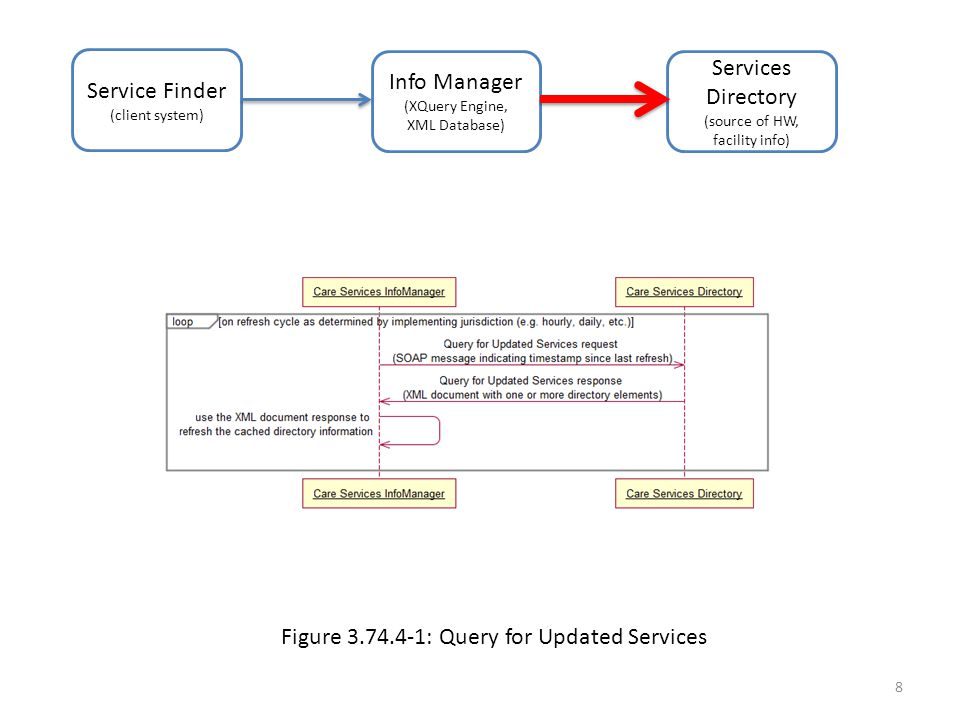Service Finder (client system) Info Manager (XQuery Engine, XML Database) Services Directory (source of HW, facility info) Figure 3.74.4-1: Query for Updated Services 8