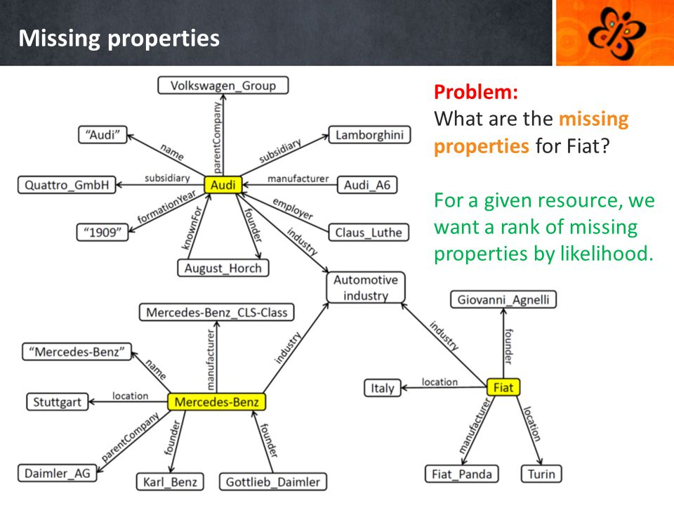 Missing properties Problem: What are the missing properties for Fiat.