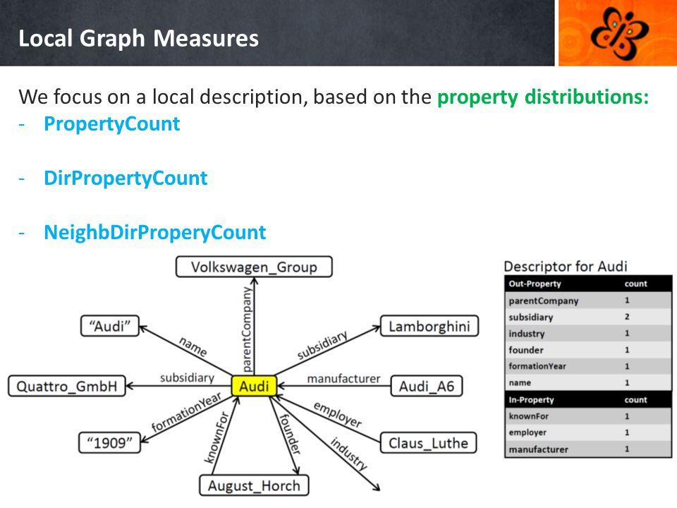 Local Graph Measures We focus on a local description, based on the property distributions: -PropertyCount -DirPropertyCount -NeighbDirProperyCount