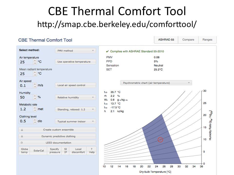CBE Thermal Comfort Tool http://smap.cbe.berkeley.edu/comforttool/