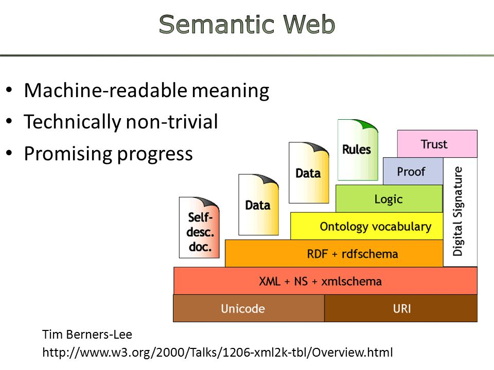 Machine-readable meaning Technically non-trivial Promising progress Tim Berners-Lee http://www.w3.org/2000/Talks/1206-xml2k-tbl/Overview.html