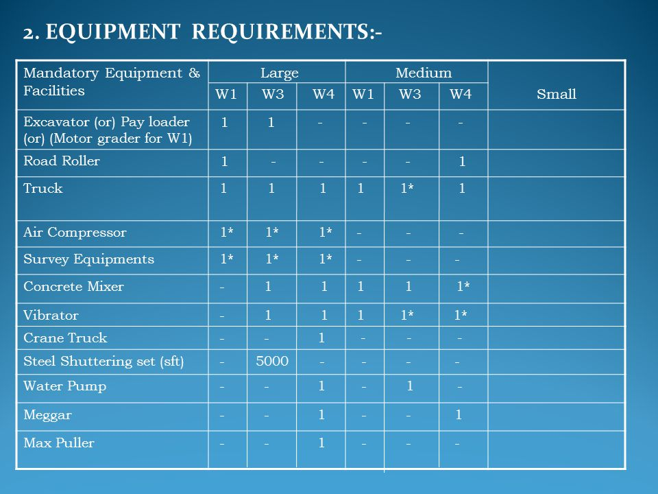 Mandatory Equipment & Facilities Large W1 W3 W4 Medium W1 W3 W4 Small Excavator (or) Pay loader (or) (Motor grader for W1) 1 1 - - - - Road Roller 1 - - - - 1 Truck 1 1 1 1 1* 1 Air Compressor 1* 1* 1* - - - Survey Equipments 1* 1* 1* - - - Concrete Mixer - 1 1 1 1 1* Vibrator - 1 1 1 1* 1* Crane Truck - - 1 - - - Steel Shuttering set (sft) - 5000 - - - - Water Pump - - 1 - 1 - Meggar - - 1 Max Puller - - 1 - - - 2.