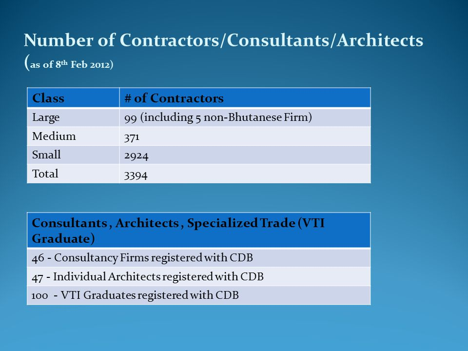 Number of Contractors/Consultants/Architects ( as of 8 th Feb 2012) Class# of Contractors Large99 (including 5 non-Bhutanese Firm) Medium371 Small2924 Total3394 Consultants, Architects, Specialized Trade (VTI Graduate) 46 - Consultancy Firms registered with CDB 47 - Individual Architects registered with CDB 100 - VTI Graduates registered with CDB