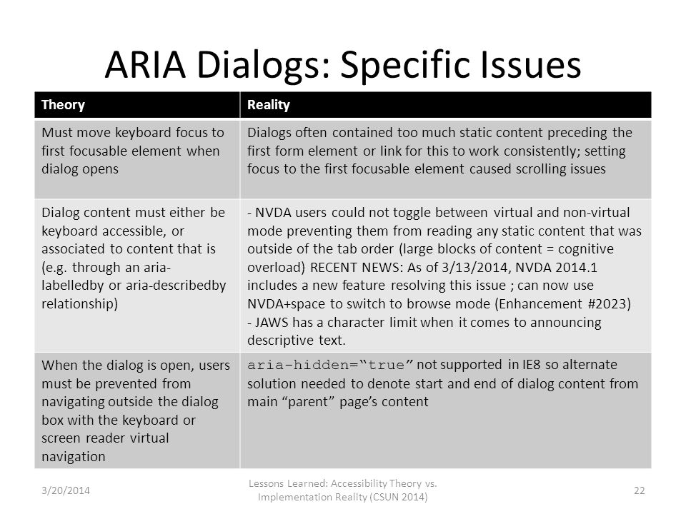 ARIA Dialogs: Specific Issues TheoryReality Must move keyboard focus to first focusable element when dialog opens Dialogs often contained too much sta