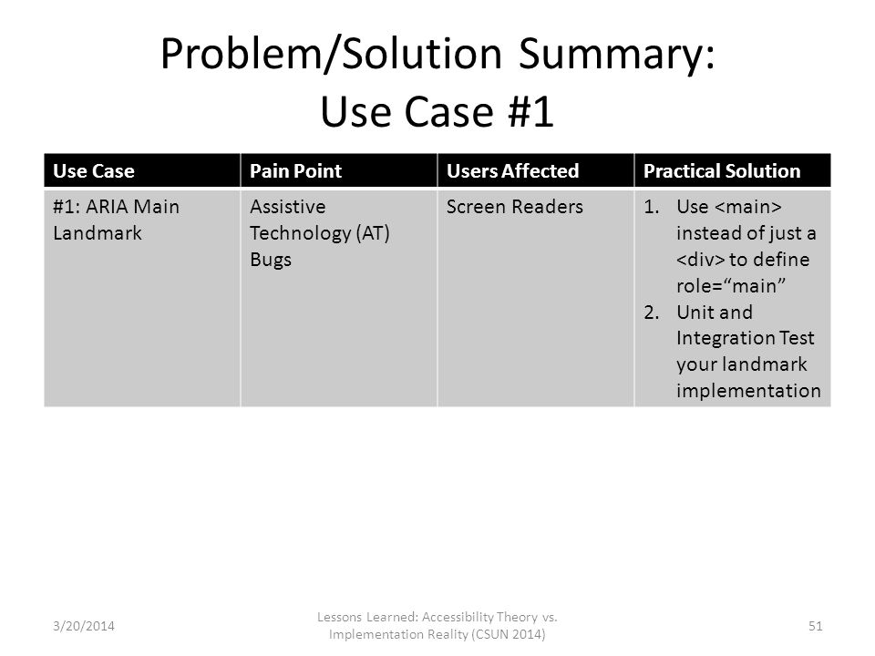 Problem/Solution Summary: Use Case #1 Use CasePain PointUsers AffectedPractical Solution #1: ARIA Main Landmark Assistive Technology (AT) Bugs Screen