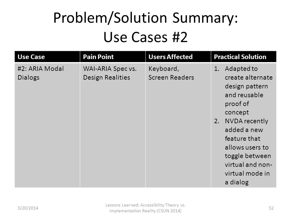 Problem/Solution Summary: Use Cases #2 Use CasePain PointUsers AffectedPractical Solution #2: ARIA Modal Dialogs WAI-ARIA Spec vs. Design Realities Ke