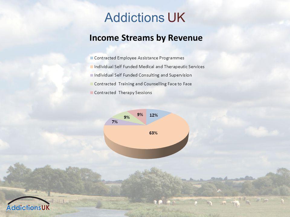 Addictions UK