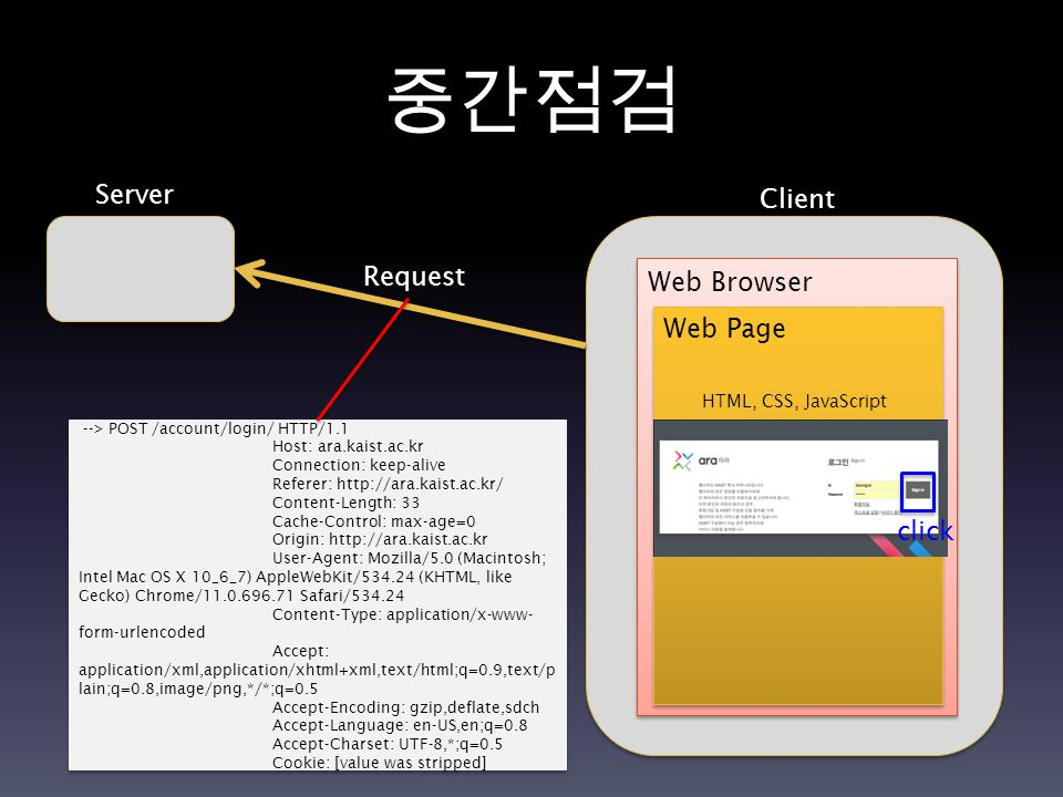 중간점검 Server Client Request Web Browser Web Page HTML, CSS, JavaScript --> POST /account/login/ HTTP/1.1 Host: ara.kaist.ac.kr Connection: keep-alive Referer: http://ara.kaist.ac.kr/ Content-Length: 33 Cache-Control: max-age=0 Origin: http://ara.kaist.ac.kr User-Agent: Mozilla/5.0 (Macintosh; Intel Mac OS X 10_6_7) AppleWebKit/534.24 (KHTML, like Gecko) Chrome/11.0.696.71 Safari/534.24 Content-Type: application/x-www- form-urlencoded Accept: application/xml,application/xhtml+xml,text/html;q=0.9,text/p lain;q=0.8,image/png,*/*;q=0.5 Accept-Encoding: gzip,deflate,sdch Accept-Language: en-US,en;q=0.8 Accept-Charset: UTF-8,*;q=0.5 Cookie: [value was stripped] --> POST /account/login/ HTTP/1.1 Host: ara.kaist.ac.kr Connection: keep-alive Referer: http://ara.kaist.ac.kr/ Content-Length: 33 Cache-Control: max-age=0 Origin: http://ara.kaist.ac.kr User-Agent: Mozilla/5.0 (Macintosh; Intel Mac OS X 10_6_7) AppleWebKit/534.24 (KHTML, like Gecko) Chrome/11.0.696.71 Safari/534.24 Content-Type: application/x-www- form-urlencoded Accept: application/xml,application/xhtml+xml,text/html;q=0.9,text/p lain;q=0.8,image/png,*/*;q=0.5 Accept-Encoding: gzip,deflate,sdch Accept-Language: en-US,en;q=0.8 Accept-Charset: UTF-8,*;q=0.5 Cookie: [value was stripped] click