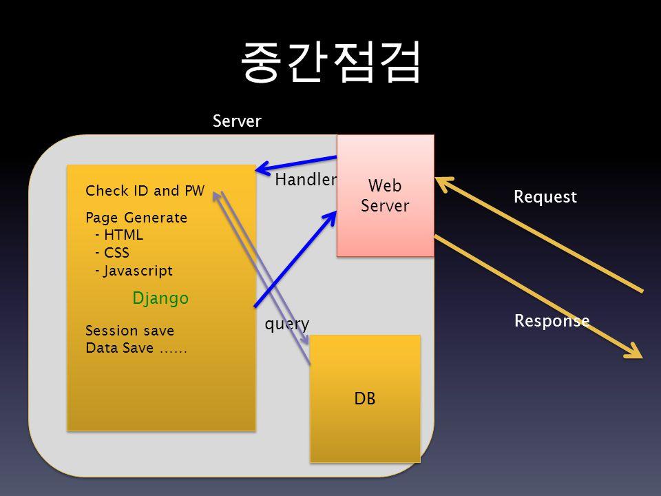 중간점검 Server Request DB Django Check ID and PW Page Generate - HTML - CSS - Javascript query Web Server Handler Response Session save Data Save ……