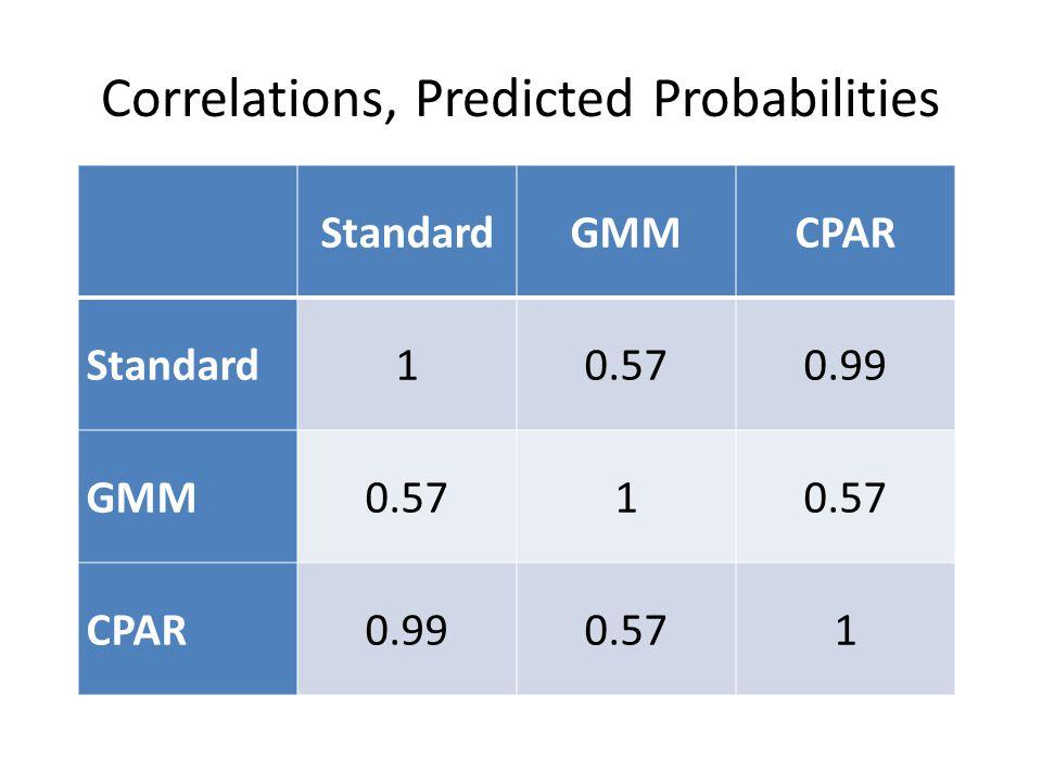 Correlations, Predicted Probabilities StandardGMMCPAR Standard10.570.99 GMM0.571 CPAR0.990.571