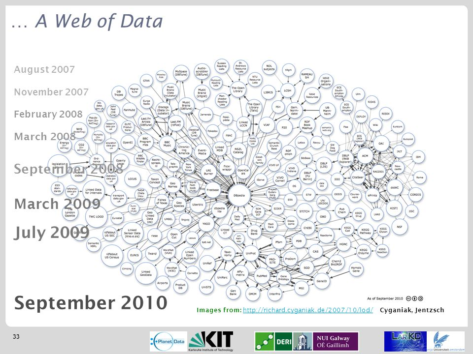 33 … A Web of Data Images from: http://richard.cyganiak.de/2007/10/lod/; Cyganiak, Jentzschhttp://richard.cyganiak.de/2007/10/lod/ September 2010 August 2007 November 2007 February 2008 March 2008 September 2008 March 2009 July 2009
