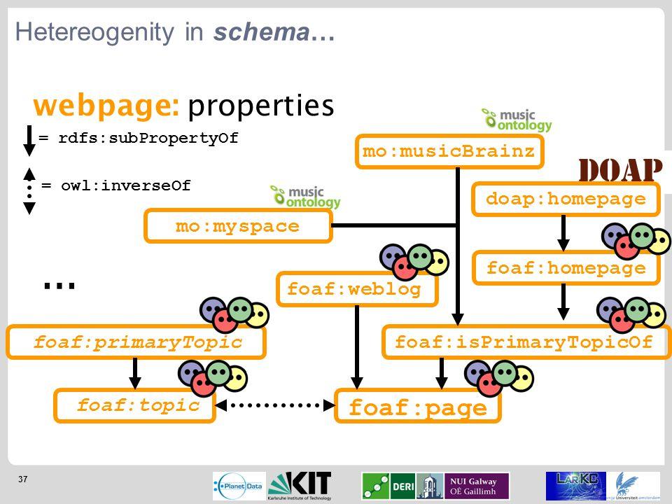 37 Hetereogenity in schema… webpage: properties foaf:page foaf:homepage foaf:isPrimaryTopicOf foaf:weblog doap:homepage foaf:topic foaf:primaryTopic m