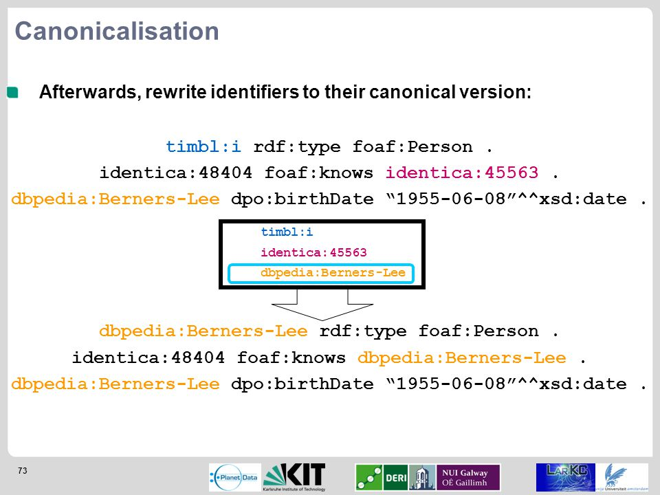 73 Afterwards, rewrite identifiers to their canonical version: Canonicalisation timbl:i rdf:type foaf:Person.