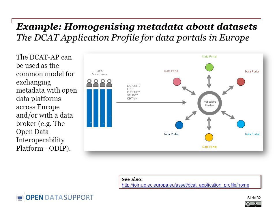 Example: Homogenising metadata about datasets The DCAT Application Profile for data portals in Europe The DCAT-AP can be used as the common model for exchanging metadata with open data platforms across Europe and/or with a data broker (e.g.
