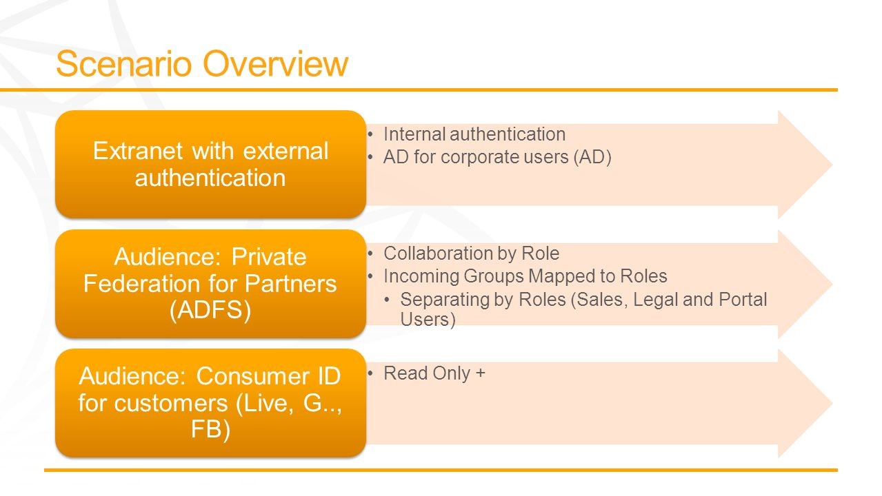 Internal authentication AD for corporate users (AD) Extranet with external authentication Collaboration by Role Incoming Groups Mapped to Roles Separating by Roles (Sales, Legal and Portal Users) Audience: Private Federation for Partners (ADFS) Read Only + Audience: Consumer ID for customers (Live, G.., FB)