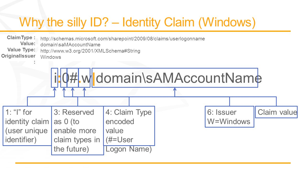 """i:0#.w