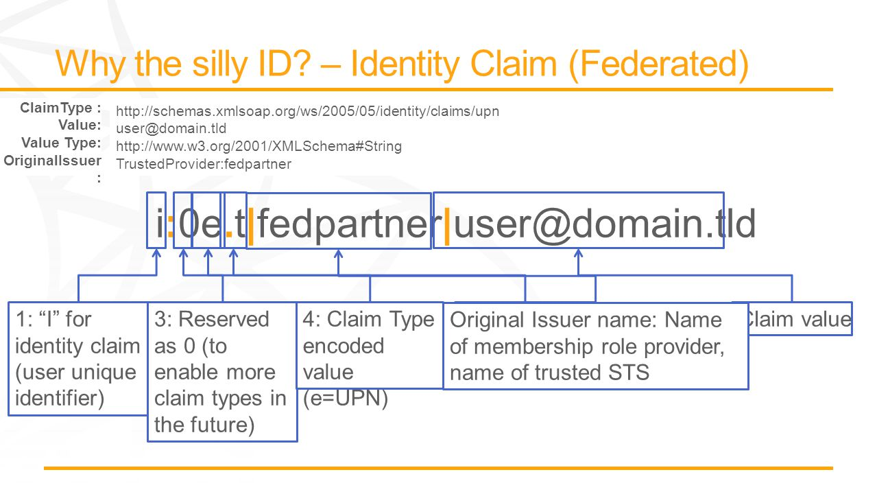 1: I for identity claim (user unique identifier) 3: Reserved as 0 (to enable more claim types in the future) Claim value6: Issuer Type T=Trusted 4: Claim Type encoded value (e=UPN) Original Issuer name: Name of membership role provider, name of trusted STS ClaimType : Value: Value Type: OriginalIssuer : http://schemas.xmlsoap.org/ws/2005/05/identity/claims/upn user@domain.tld http://www.w3.org/2001/XMLSchema#String TrustedProvider:fedpartner