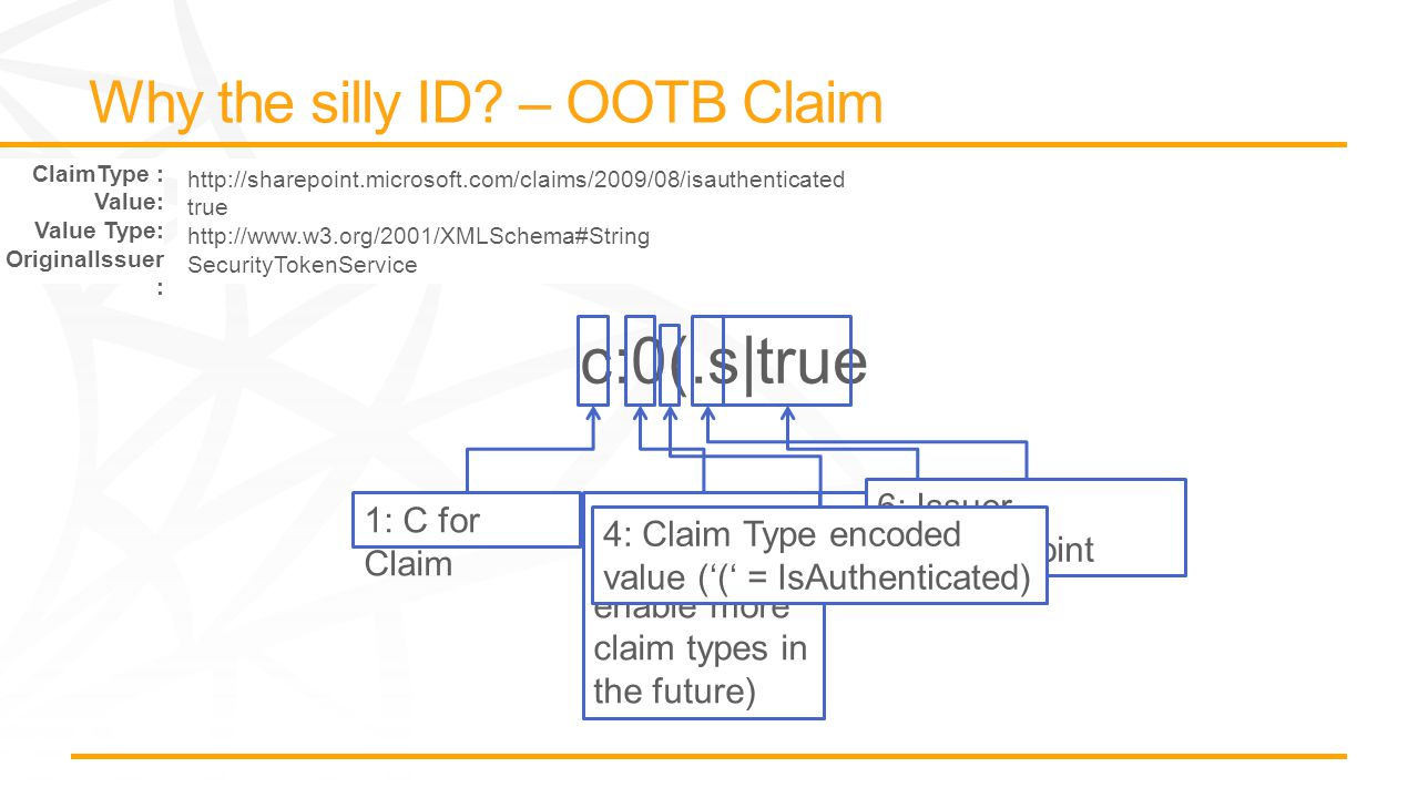 1: C for Claim 3: Reserved as 0 (to enable more claim types in the future) Claim value 6: Issuer S=SharePoint STS 4: Claim Type encoded value ('(' = IsAuthenticated) ClaimType : Value: Value Type: OriginalIssuer : http://sharepoint.microsoft.com/claims/2009/08/isauthenticated true http://www.w3.org/2001/XMLSchema#String SecurityTokenService