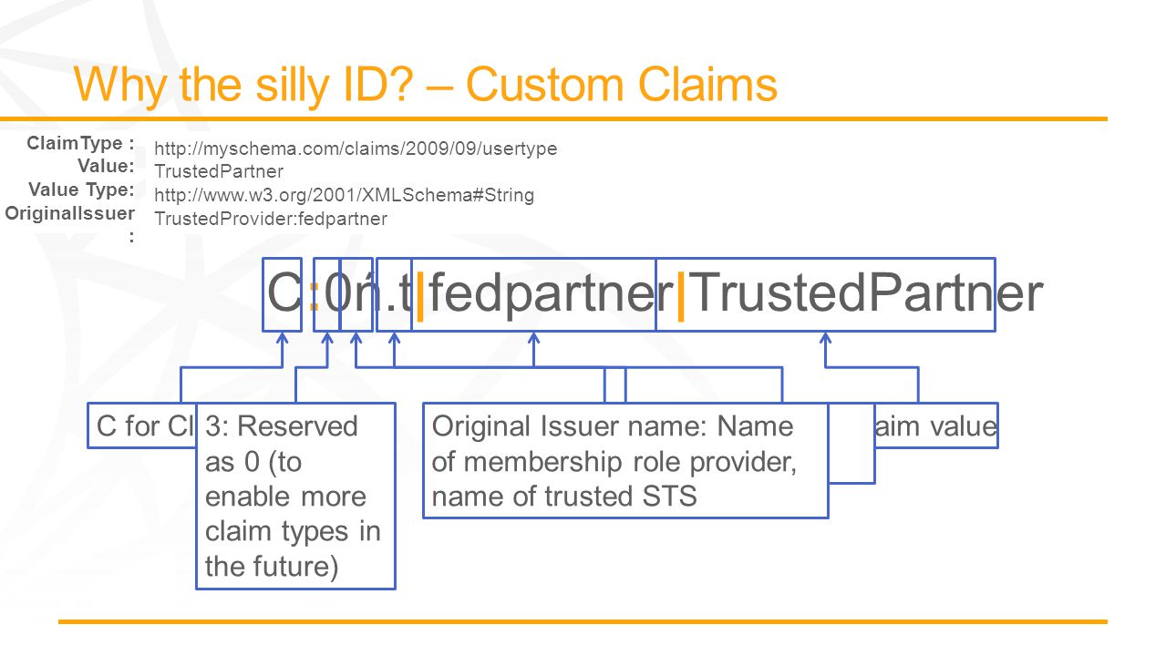 C for Claim3: Reserved as 0 (to enable more claim types in the future) Claim value6: Issuer Type T=Trusted 4: Claim Type encoded value ( Next ASCII Char) Original Issuer name: Name of membership role provider, name of trusted STS http://myschema.com/claims/2009/09/usertype TrustedPartner http://www.w3.org/2001/XMLSchema#String TrustedProvider:fedpartner ClaimType : Value: Value Type: OriginalIssuer :