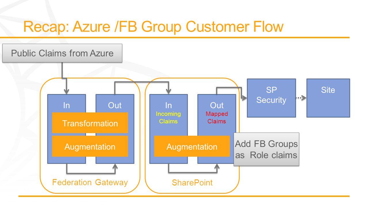 SharePoint Federation Gateway