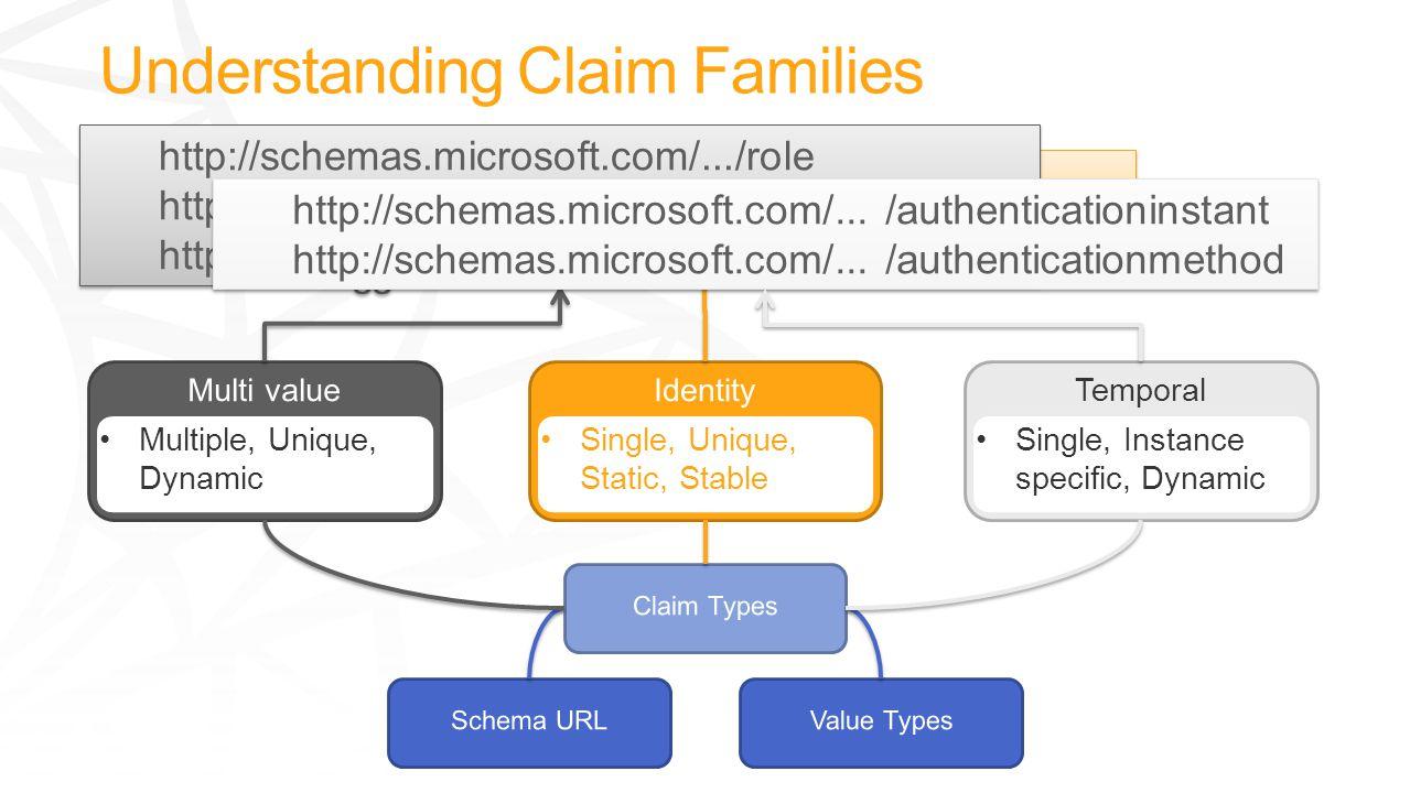 Multiple, Unique, Dynamic Temporal Single, Instance specific, Dynamic Single, Unique, Static, Stable http://schemas.xmlsoap.org/.../upn http://schemas.xmlsoap.org/.../emailaddre ss http://schemas.xmlsoap.org/.../upn http://schemas.xmlsoap.org/.../emailaddre ss http://schemas.microsoft.com/.../role http://schemas.xmlsoap.org/.../Group http://schemas.microsoft.com/.../groupsid http://schemas.microsoft.com/.../role http://schemas.xmlsoap.org/.../Group http://schemas.microsoft.com/.../groupsid http://schemas.microsoft.com/...