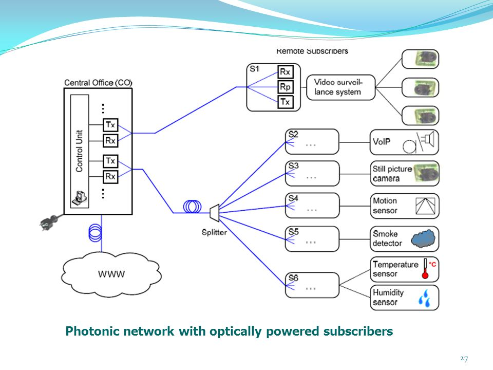 27 Photonic network with optically powered subscribers