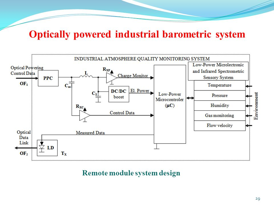 Optically powered industrial barometric system Remote module system design 29
