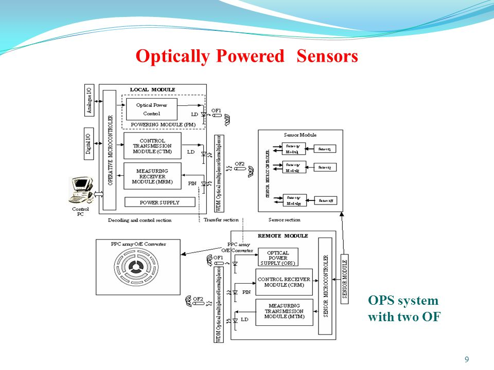 Optically Powered Sensors OPS system with two OF 9