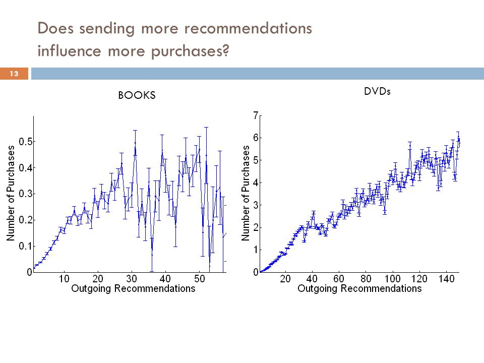 Does sending more recommendations influence more purchases? BOOKS DVDs 13