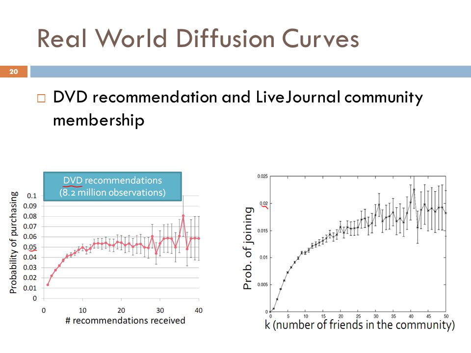Real World Diffusion Curves  DVD recommendation and LiveJournal community membership 20