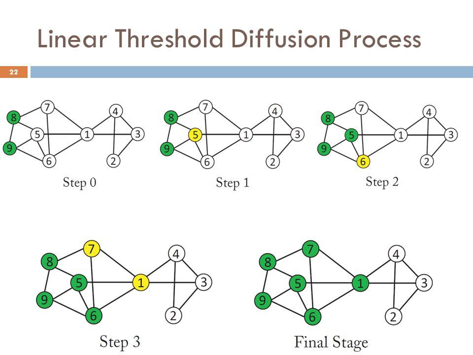 Linear Threshold Diffusion Process 22