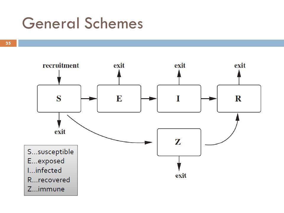 General Schemes 35
