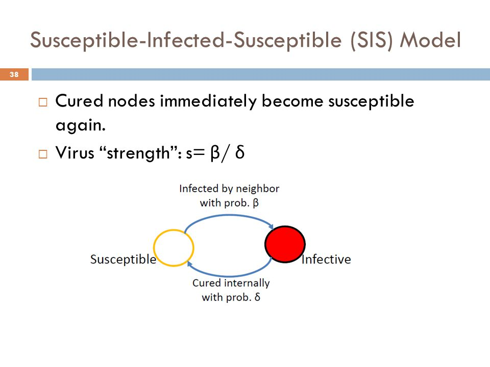 """ Cured nodes immediately become susceptible again.  Virus """"strength"""": s= β / δ Susceptible-Infected-Susceptible (SIS) Model 38"""