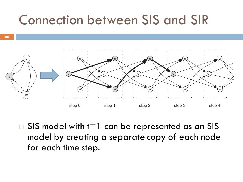 Connection between SIS and SIR  SIS model with t=1 can be represented as an SIS model by creating a separate copy of each node for each time step. 40