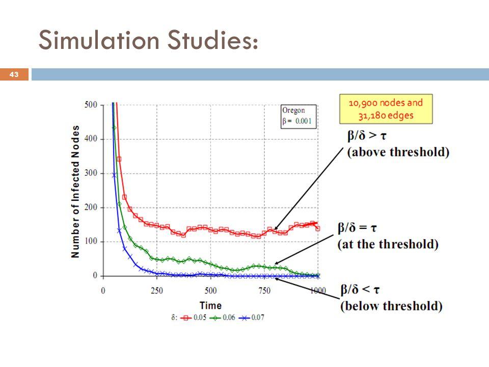 Simulation Studies: 43