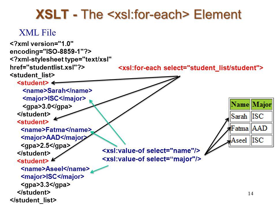 XSLT - The Element 14 Sarah ISC 3.0 Fatma AAD 2.5 Aseel ISC 3.3 XML File