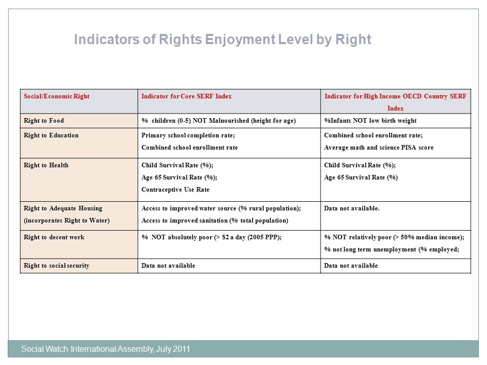 Social/Economic RightIndicator for Core SERF Index Indicator for High Income OECD Country SERF Index Right to Food % children (0-5) NOT Malnourished (