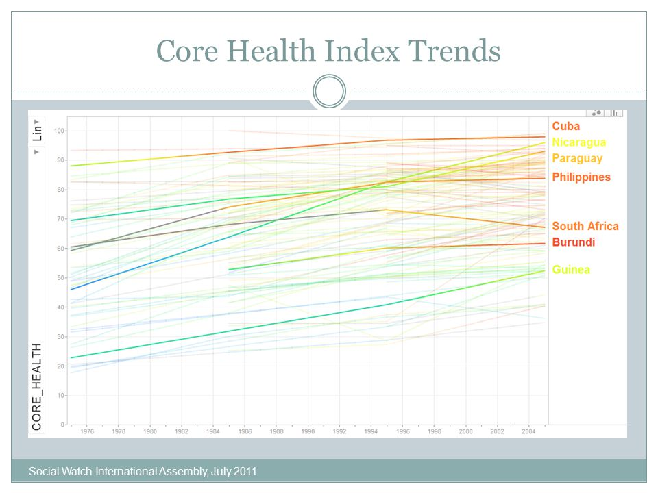 Core Health Index Trends Social Watch International Assembly, July 2011