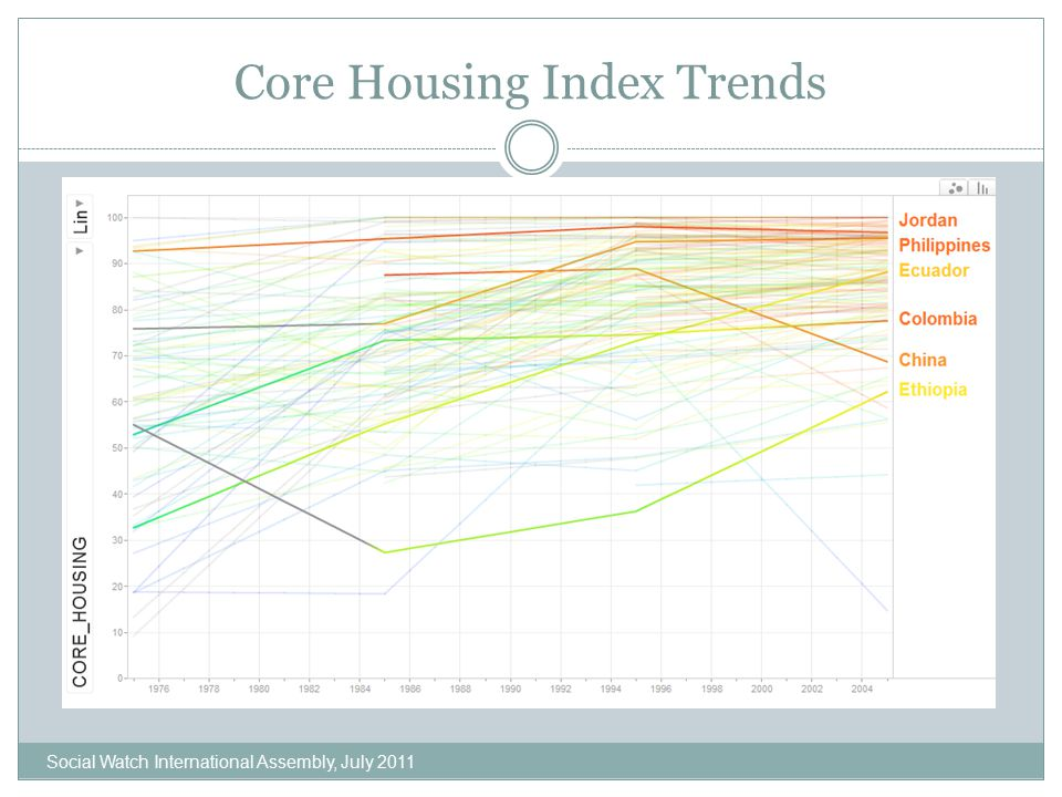 Core Housing Index Trends Social Watch International Assembly, July 2011
