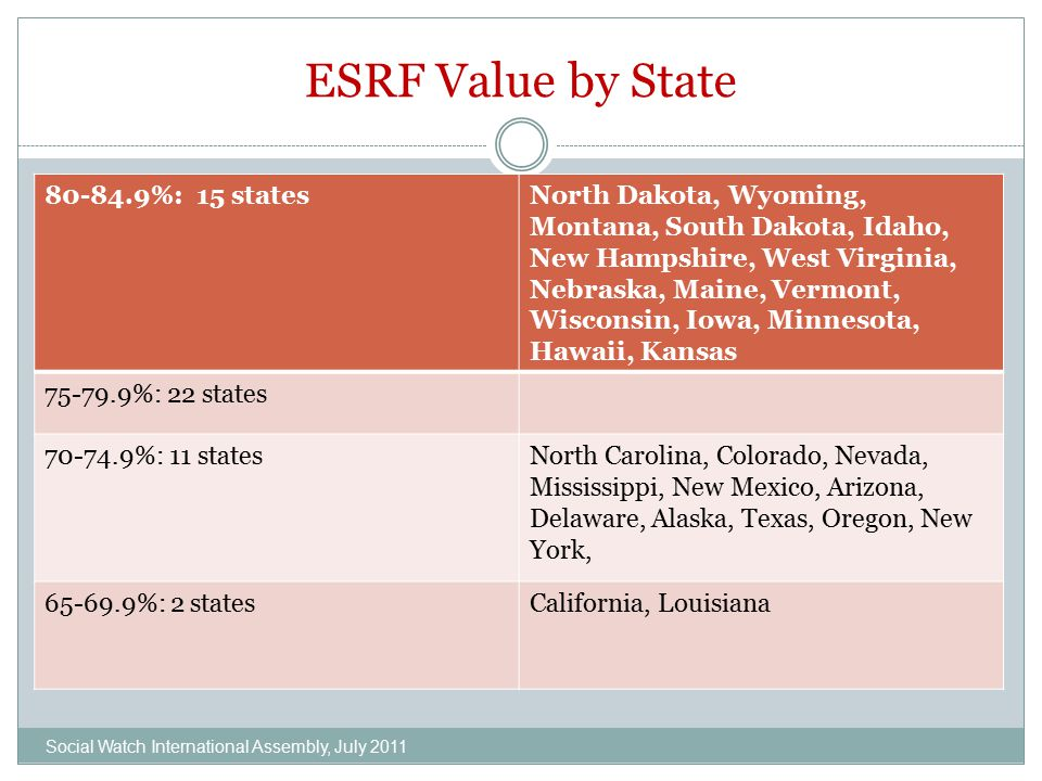 ESRF Value by State 80-84.9%: 15 statesNorth Dakota, Wyoming, Montana, South Dakota, Idaho, New Hampshire, West Virginia, Nebraska, Maine, Vermont, Wi