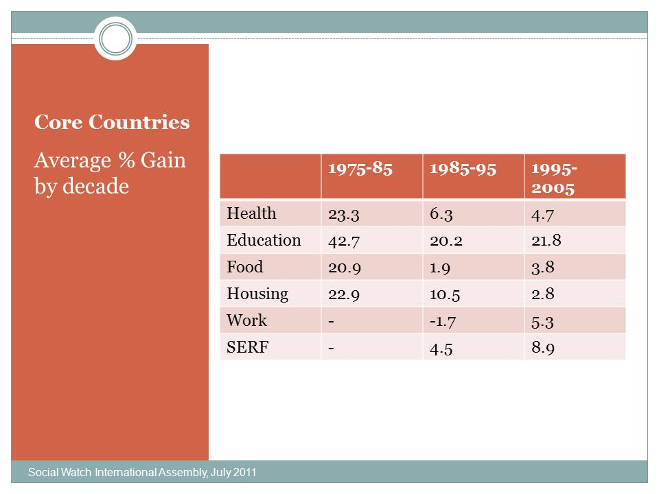 Core Countries Average % Gain by decade 1975-851985-951995- 2005 Health23.36.34.7 Education42.720.221.8 Food20.91.93.8 Housing22.910.52.8 Work--1.75.3