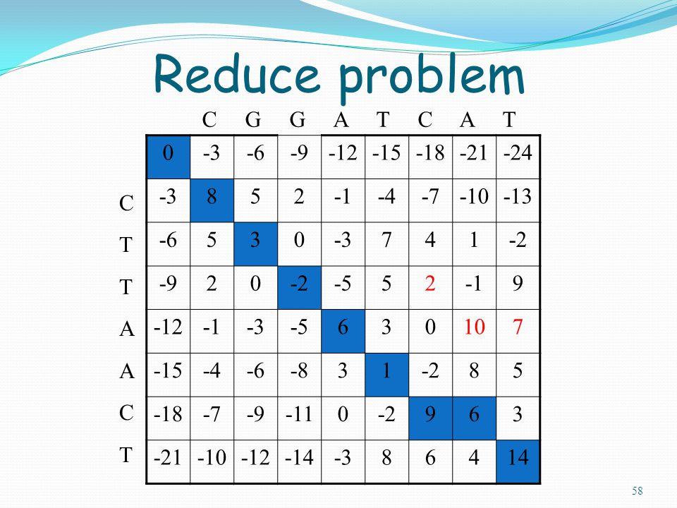 58 0-3-6-9-12-15-18-21-24 -3852-4-7-10-13 -6530-3741-2 -920-2-5529 -12-3-5630107 -15-4-6-831-285 -18-7-9-110-2963 -21-10-12-14-386414 C G G A T C A T CTTAACTCTTAACT Reduce problem