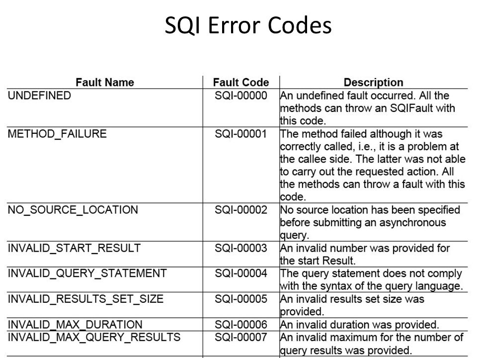SQI Error Codes
