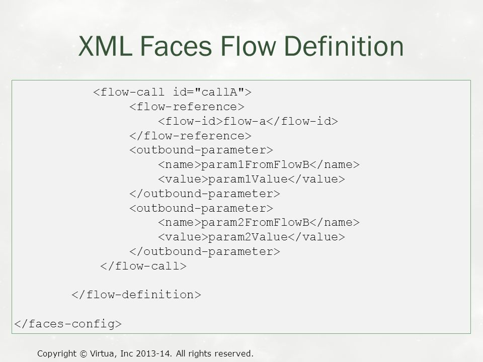 XML Faces Flow Definition Copyright © Virtua, Inc 2013-14. All rights reserved. flow-a param1FromFlowB param1Value param2FromFlowB param2Value