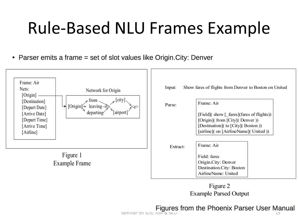 Rule-Based NLU Frames Example Seminar on SDS; ASR & NLU19