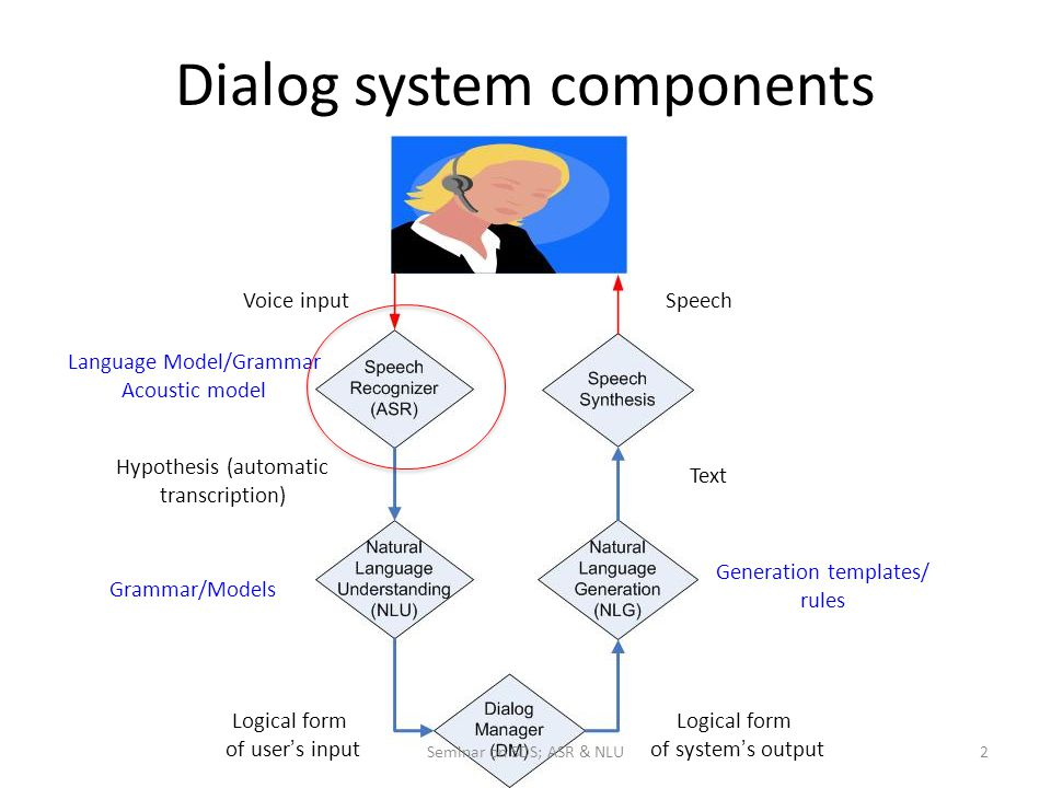 Dialog system components Voice input Hypothesis (automatic transcription) Text Speech Language Model/Grammar Acoustic model Grammar/Models Generation templates/ rules Logical form of user ' s input Logical form of system ' s output Seminar on SDS; ASR & NLU2