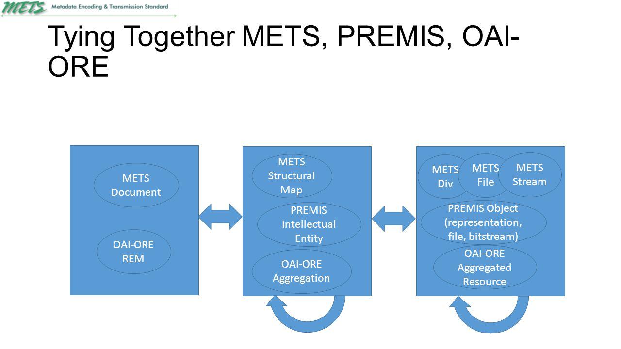 Tying Together METS, PREMIS, OAI- ORE OAI-ORE REM METS Document OAI-ORE Aggregation METS Structural Map PREMIS Intellectual Entity PREMIS Object (repr